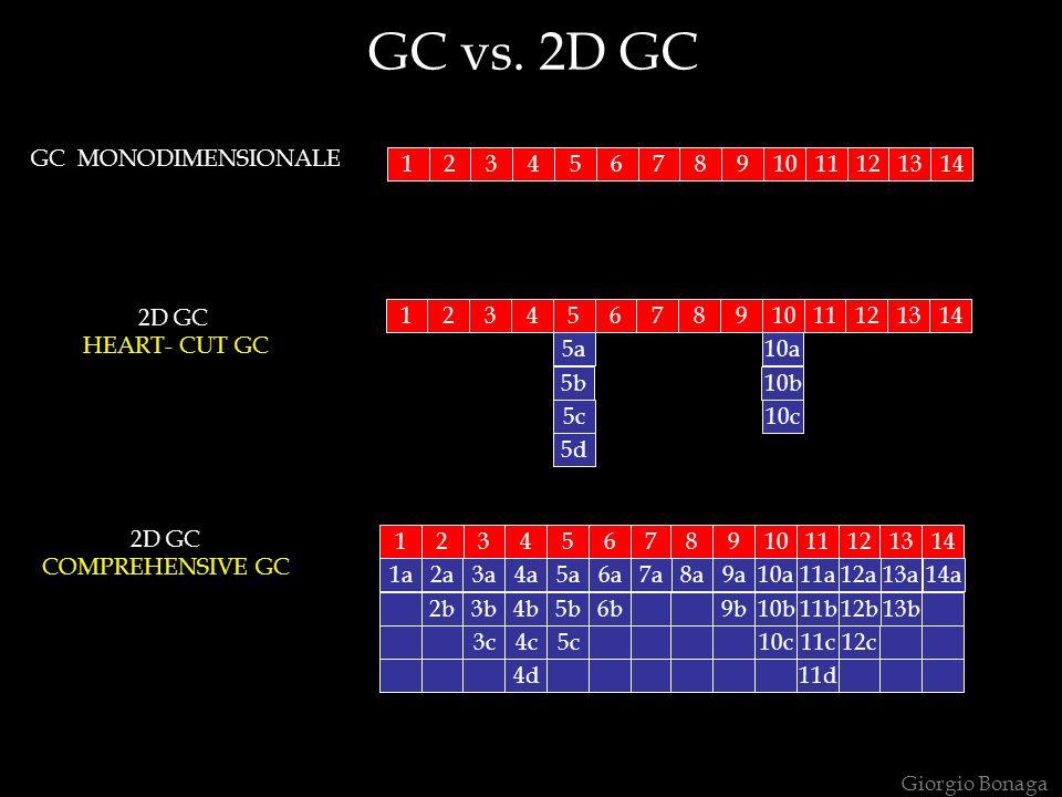 GC vs. 2D GC 2D GC HEART- CUT GC 1234567891011121314 1234567891011121314 5a 5b 5c 5d 10a 10b 10c 1234567891011121314 1a2a3a4a5a6a7a8a9a10a11a12a13a14a