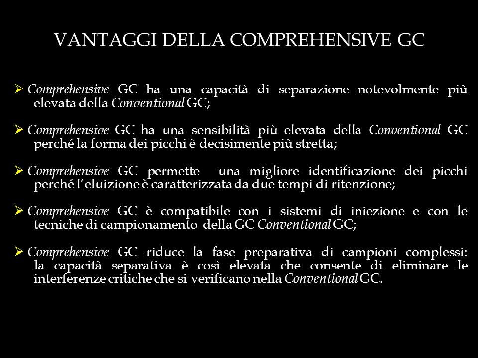 VANTAGGI DELLA COMPREHENSIVE GC Comprehensive GC ha una capacità di separazione notevolmente più elevata della Conventional GC; Comprehensive GC ha un