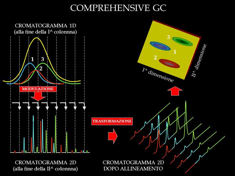 MODULAZIONE 1 2 1 2 3 … … … … … … … … … … … … … … … TRASFORMAZIONE I^ dimensione II^ dimensione COMPREHENSIVE GC 3 CROMATOGRAMMA 2D (alla fine della I