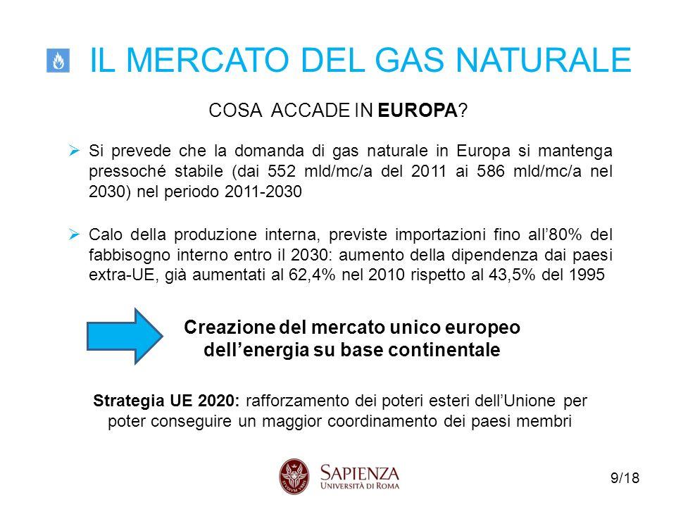 IL MERCATO DEL GAS NATURALE 9/18 COSA ACCADE IN EUROPA.