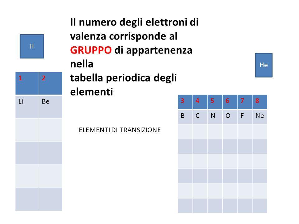 Il numero degli elettroni di valenza corrisponde al GRUPPO di appartenenza nella tabella periodica degli elementi 12 LiBe 345678 BCNOFNe ELEMENTI DI TRANSIZIONE H He