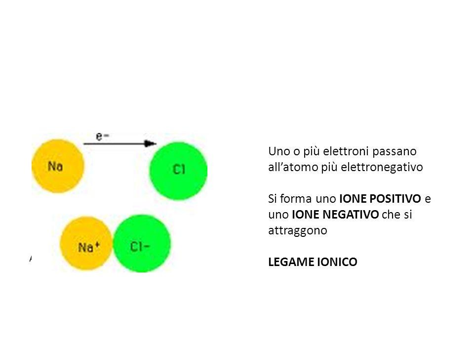 Atomo di sodio e di cloro Uno o più elettroni passano allatomo più elettronegativo Si forma uno IONE POSITIVO e uno IONE NEGATIVO che si attraggono LEGAME IONICO