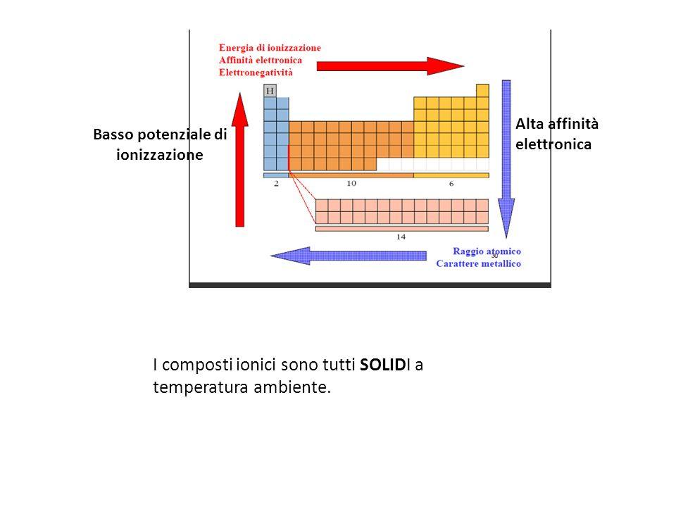 Basso potenziale di ionizzazione I composti ionici sono tutti SOLIDI a temperatura ambiente.