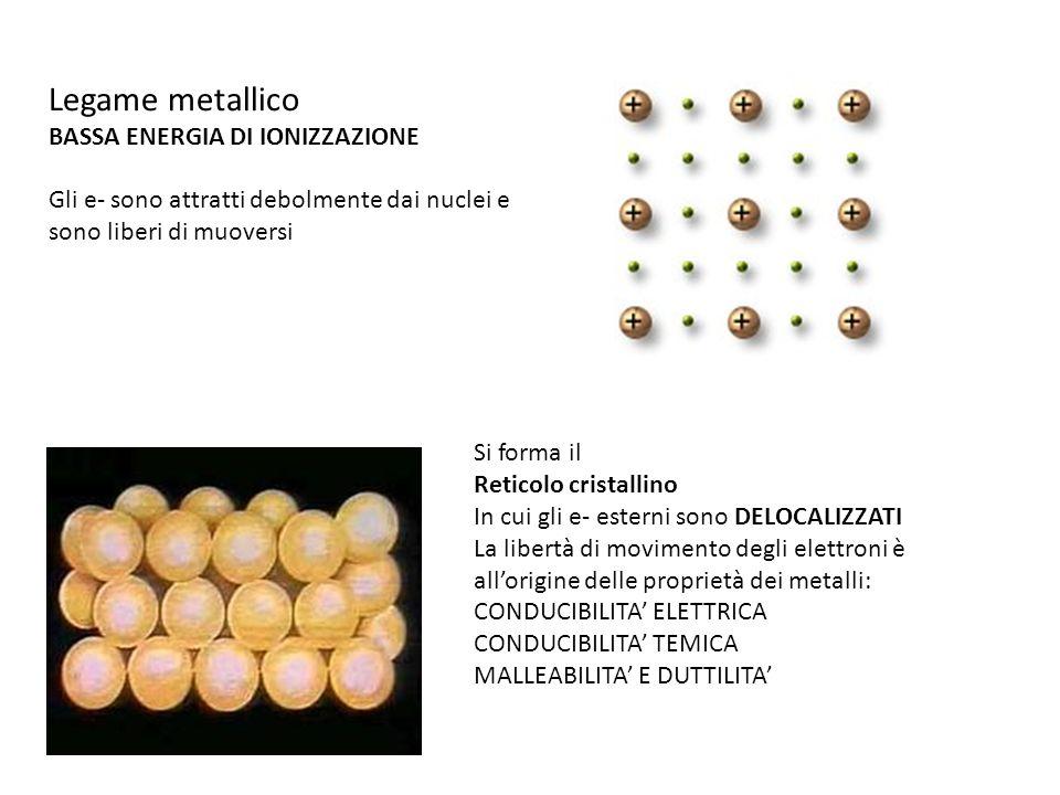Legame metallico BASSA ENERGIA DI IONIZZAZIONE Gli e- sono attratti debolmente dai nuclei e sono liberi di muoversi Si forma il Reticolo cristallino In cui gli e- esterni sono DELOCALIZZATI La libertà di movimento degli elettroni è allorigine delle proprietà dei metalli: CONDUCIBILITA ELETTRICA CONDUCIBILITA TEMICA MALLEABILITA E DUTTILITA
