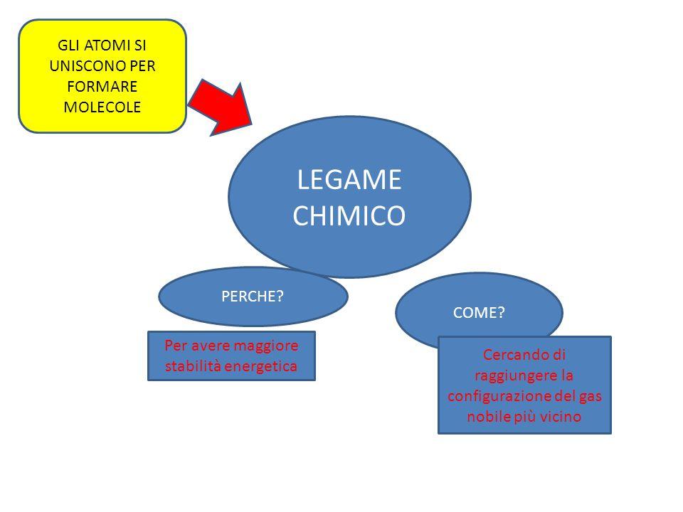 LEGAME CHIMICO PERCHE.COME.