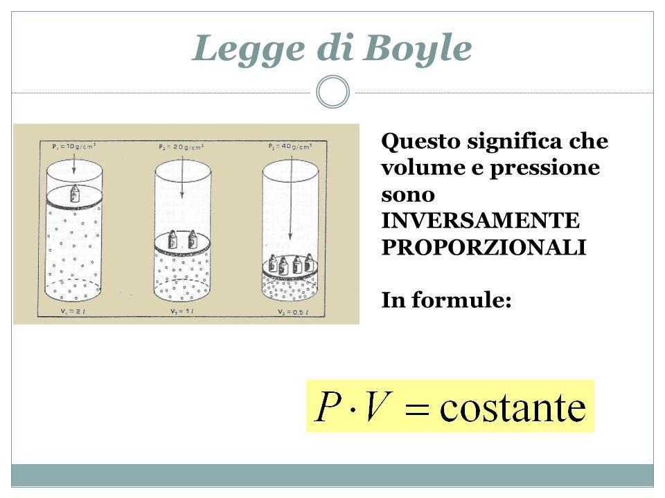 Legge di Boyle Nellesperimento di Boyle il gas viene compresso in un manometro a U chiuso da una parte.