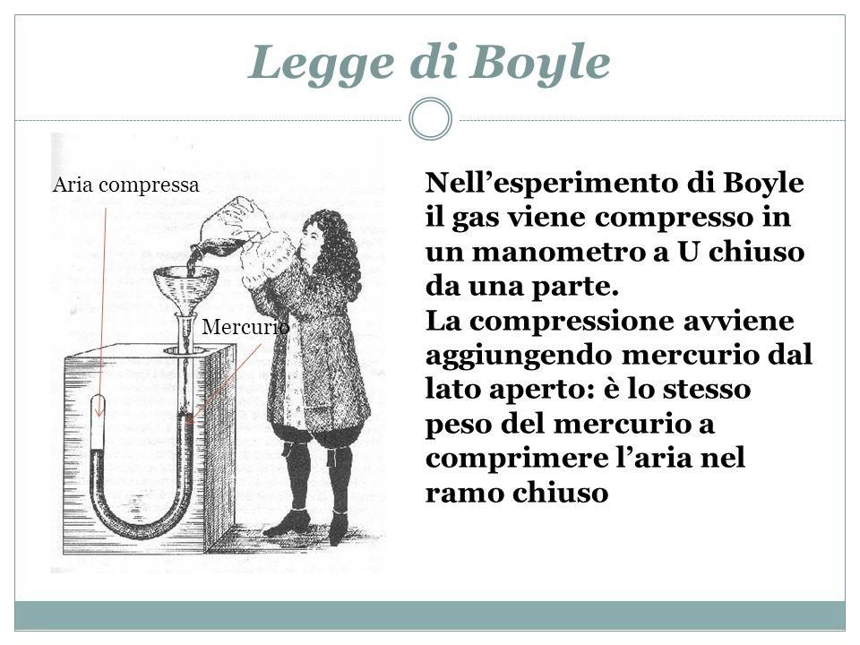 Legge di Boyle Nellesperimento di Boyle il gas viene compresso in un manometro a U chiuso da una parte. La compressione avviene aggiungendo mercurio d