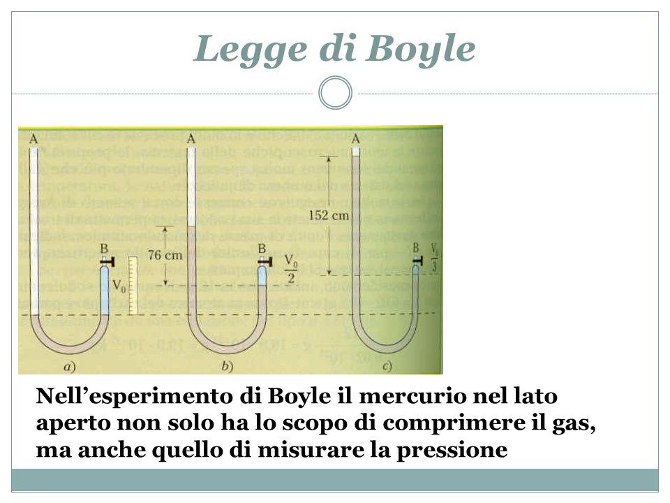 Legge di Boyle Infatti il dislivello di mercurio tra i due rami, sommato alla pressione atmosferica letta con un barometro, fornisce la pressione totale