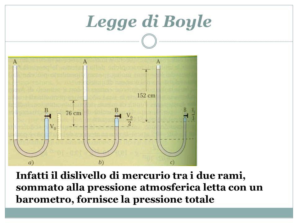 Legge di Boyle Poiché la pressione atmosferica è pari a 76cm di mercurio, un dislivello di ulteriori 76cm indica che la pressione è raddoppiata: il volume del gas è così dimezzato
