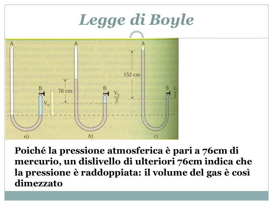 Legge di Boyle Poiché la pressione atmosferica è pari a 76cm di mercurio, un dislivello di ulteriori 76cm indica che la pressione è raddoppiata: il vo