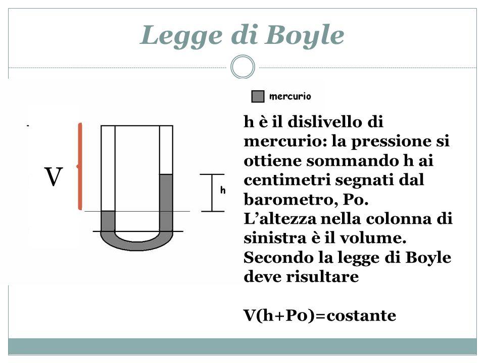 Legge di Boyle h è il dislivello di mercurio: la pressione si ottiene sommando h ai centimetri segnati dal barometro, Po. Laltezza nella colonna di si