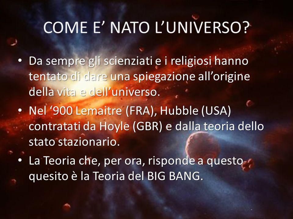 COME E NATO LUNIVERSO? Georges Lemaitre «atomo primigenio» Fred Hoyle Edwin Hubble