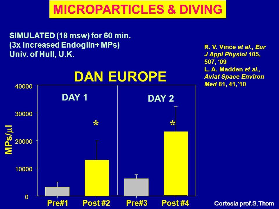 Adriatico! Un mare d idee e non solo... – Trieste, 26 maggio 2012 NITROX VS ARIA