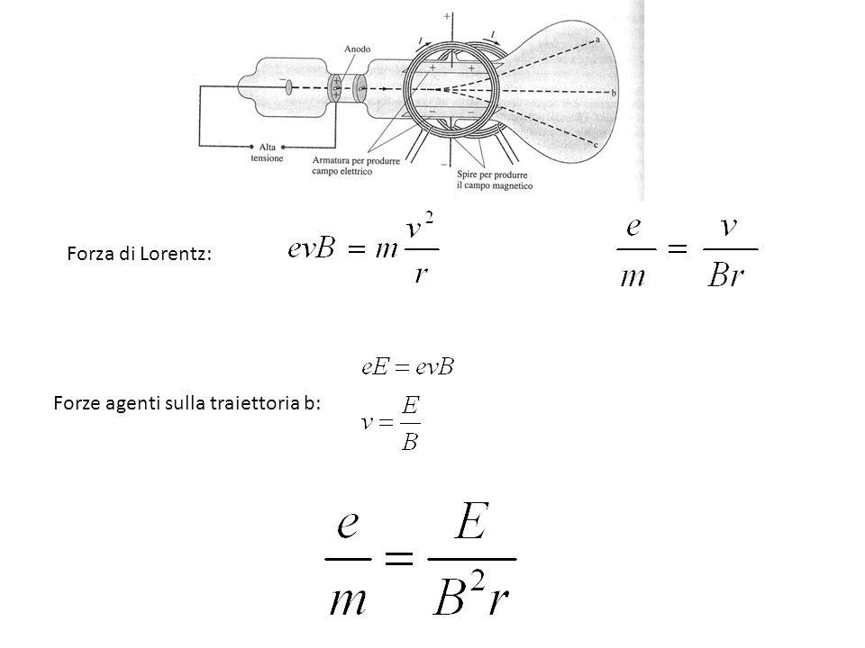 Forza di Lorentz: Forze agenti sulla traiettoria b: