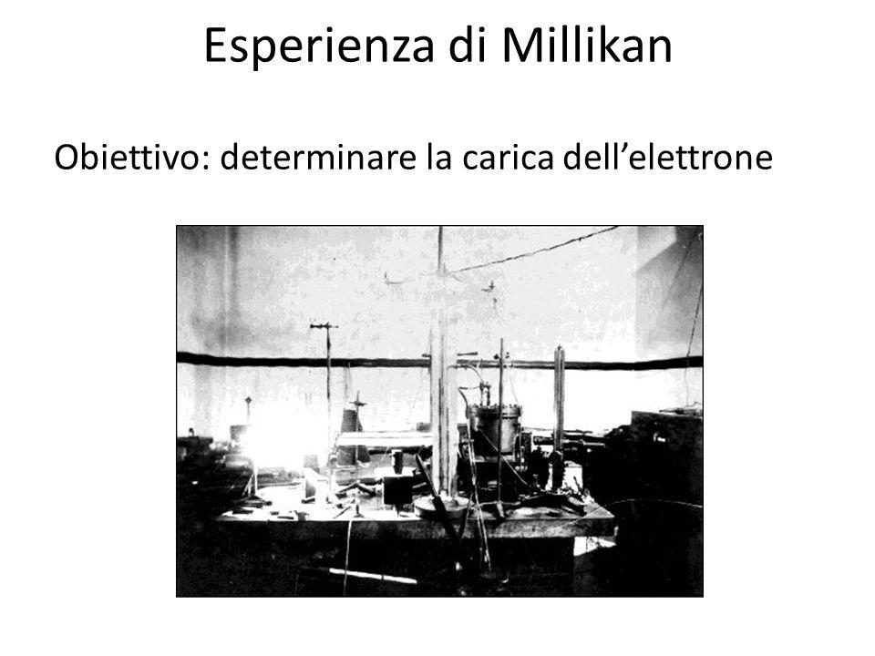 Esperienza di Millikan Obiettivo: determinare la carica dellelettrone