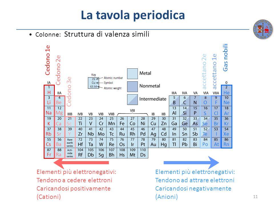La tavola periodica 11 Colonne: Struttura di valenza simili Elementi più elettronegativi: Tendono a cedere elettroni Caricandosi positivamente (Cation
