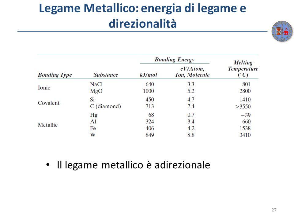Legame Metallico: energia di legame e direzionalità Il legame metallico è adirezionale 27