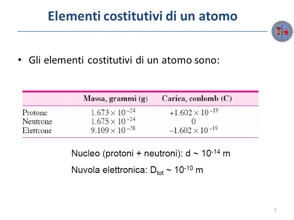 Definizione delle grandezze dinteresse Numero Atomico (Z): numero di protoni nel nucleo atomico Massa Atomica (A): somma delle masse dei protoni e neutroni che costituiscono il nucleo.