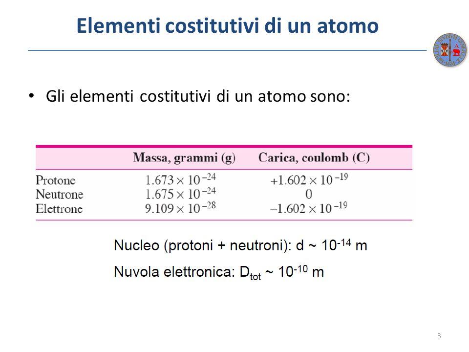 Legami Atomici: rationale 14