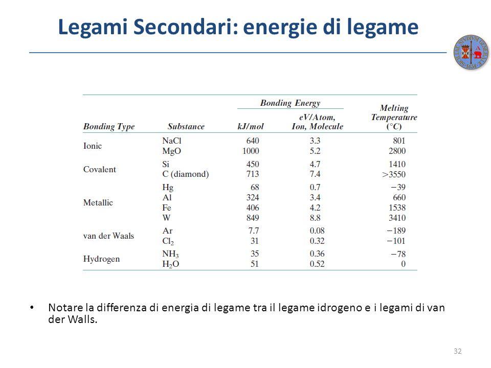 Legami Secondari: energie di legame Notare la differenza di energia di legame tra il legame idrogeno e i legami di van der Walls. 32