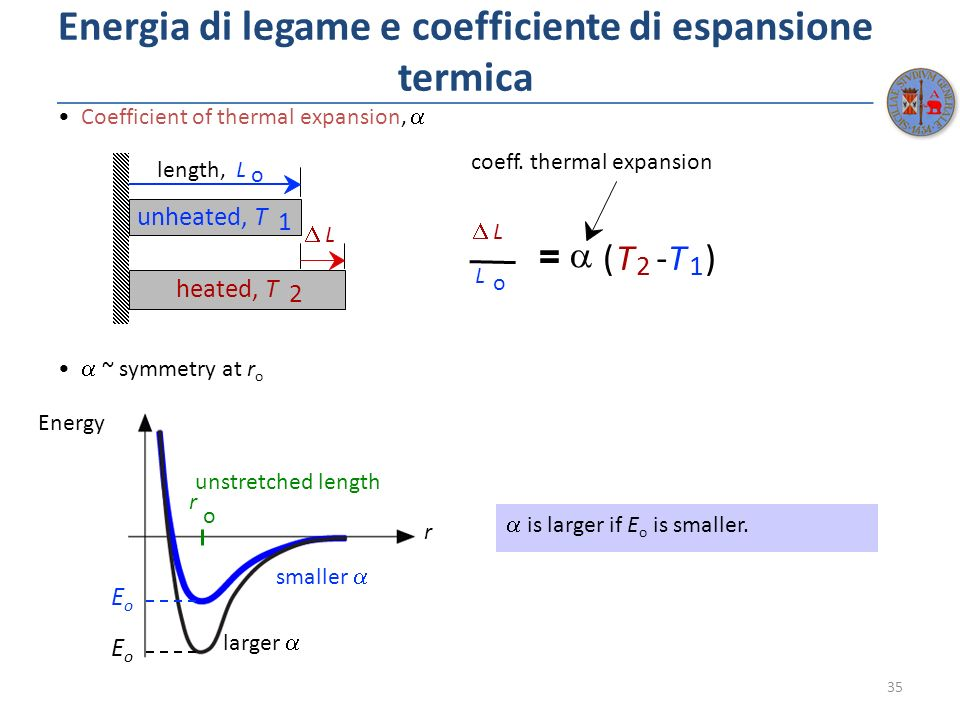 Energia di legame e coefficiente di espansione termica 35 Coefficient of thermal expansion, ~ symmetry at r o is larger if E o is smaller. = (T 2 -T 1