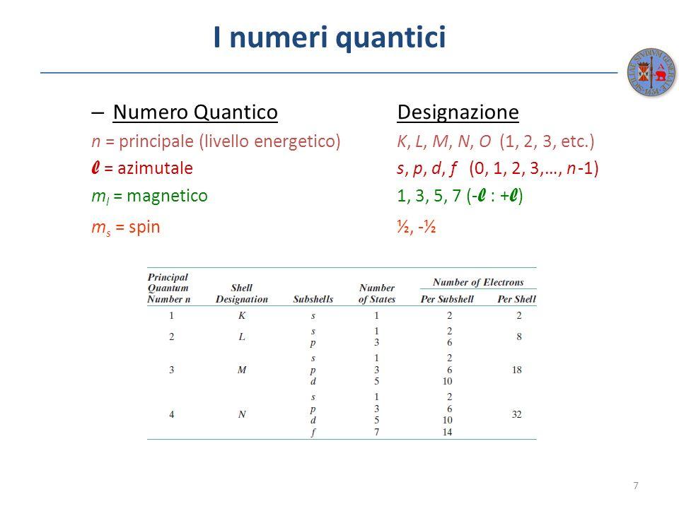 I numeri quantici – Numero QuanticoDesignazione n = principale (livello energetico)K, L, M, N, O (1, 2, 3, etc.) l = azimutales, p, d, f (0, 1, 2, 3,…
