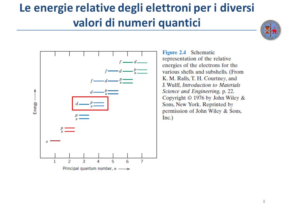 La struttura di alcuni elementi 9