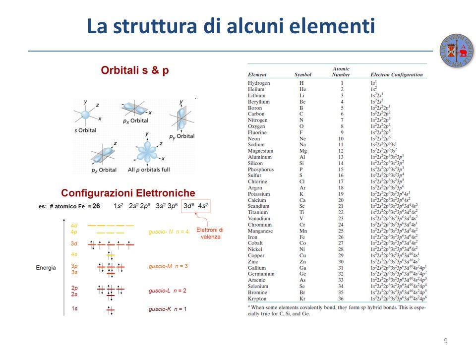 Legami secondari: legame idrogeno 30