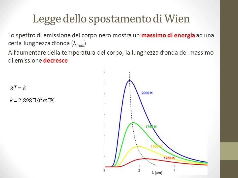 Legge dello spostamento di Wien Lo spettro di emissione del corpo nero mostra un massimo di energia ad una certa lunghezza donda (λ max ) Allaumentare