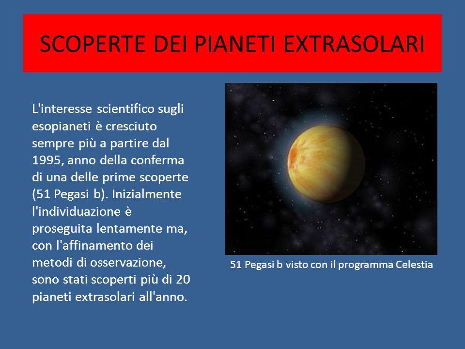 L'interesse scientifico sugli esopianeti è cresciuto sempre più a partire dal 1995, anno della conferma di una delle prime scoperte (51 Pegasi b). Ini