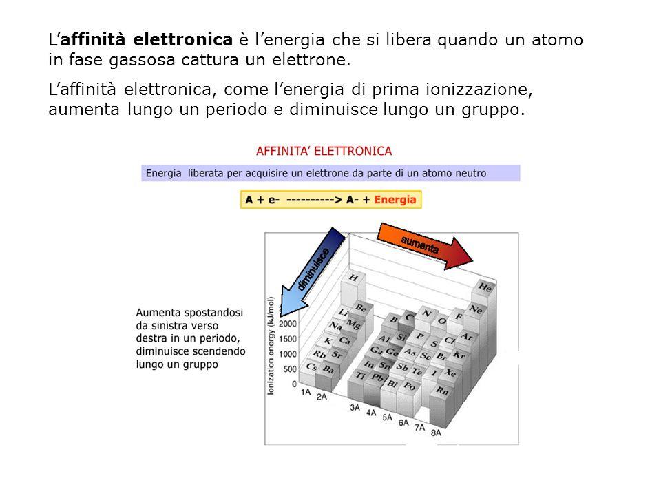 Laffinità elettronica è lenergia che si libera quando un atomo in fase gassosa cattura un elettrone. Laffinità elettronica, come lenergia di prima ion