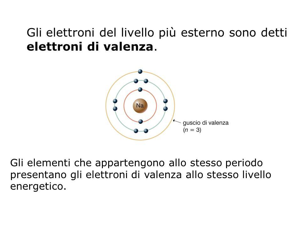 Laffinità elettronica è lenergia che si libera quando un atomo in fase gassosa cattura un elettrone.