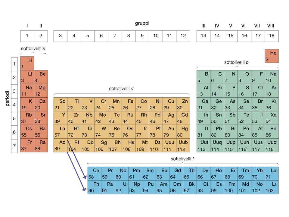 Gli elementi che chiudono i periodi sono i gas nobili, così chiamati per la scarsissima reattività dovuta alla loro configurazione elettronica stabile.