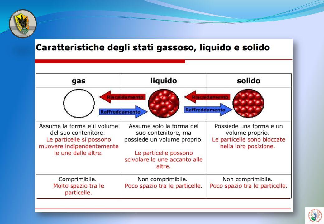 Lo stato di equilibrio Può essere inteso come un compromesso tra due tendenze opposte: la spinta da parte delle molecole ad assumere lo stato di minima energia e la spinta verso uno stato di massimo caos molecolare o massima entropia.