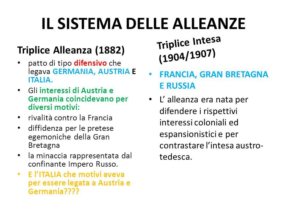 IL SISTEMA DELLE ALLEANZE Triplice Alleanza (1882) patto di tipo difensivo che legava GERMANIA, AUSTRIA E ITALIA. Gli interessi di Austria e Germania