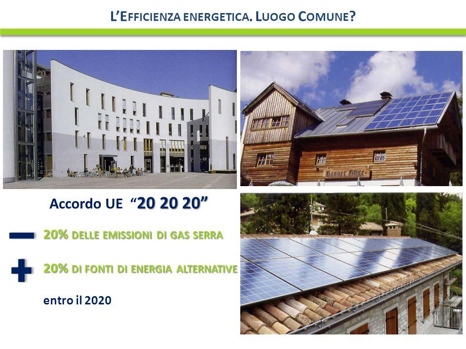 20% DELLE EMISSIONI DI GAS SERRA 20% DI FONTI DI ENERGIA ALTERNATIVE entro il 2020 20 20 20 Accordo UE 20 20 20 LE FFICIENZA ENERGETICA.