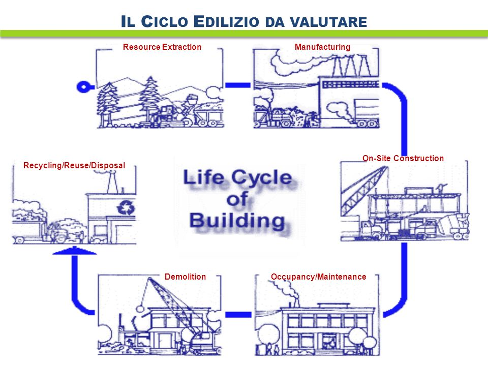 I L C ICLO E DILIZIO DA VALUTARE Resource ExtractionManufacturing On-Site Construction Occupancy/MaintenanceDemolition Recycling/Reuse/Disposal