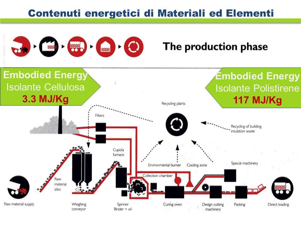 Contenuti energetici di Materiali ed Elementi Embodied Energy Isolante Polistirene 117 MJ/Kg Embodied Energy Isolante Cellulosa 3.3 MJ/Kg