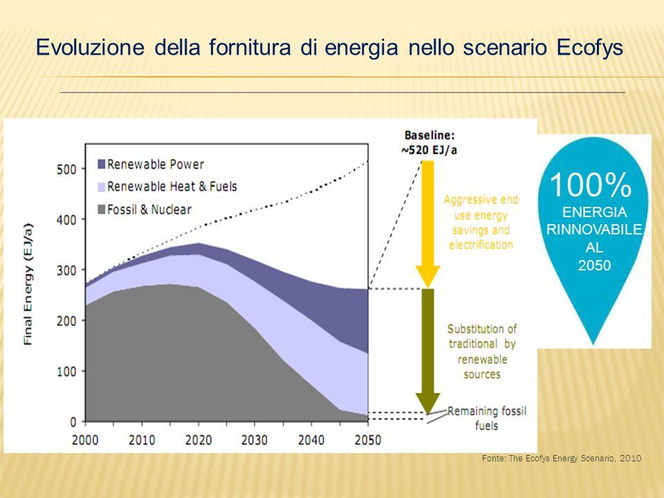 Evoluzione della fornitura di energia nello scenario Ecofys 100% ENERGIA RINNOVABILE AL 2050 Fonte: The Ecofys Energy Scenario, 2010