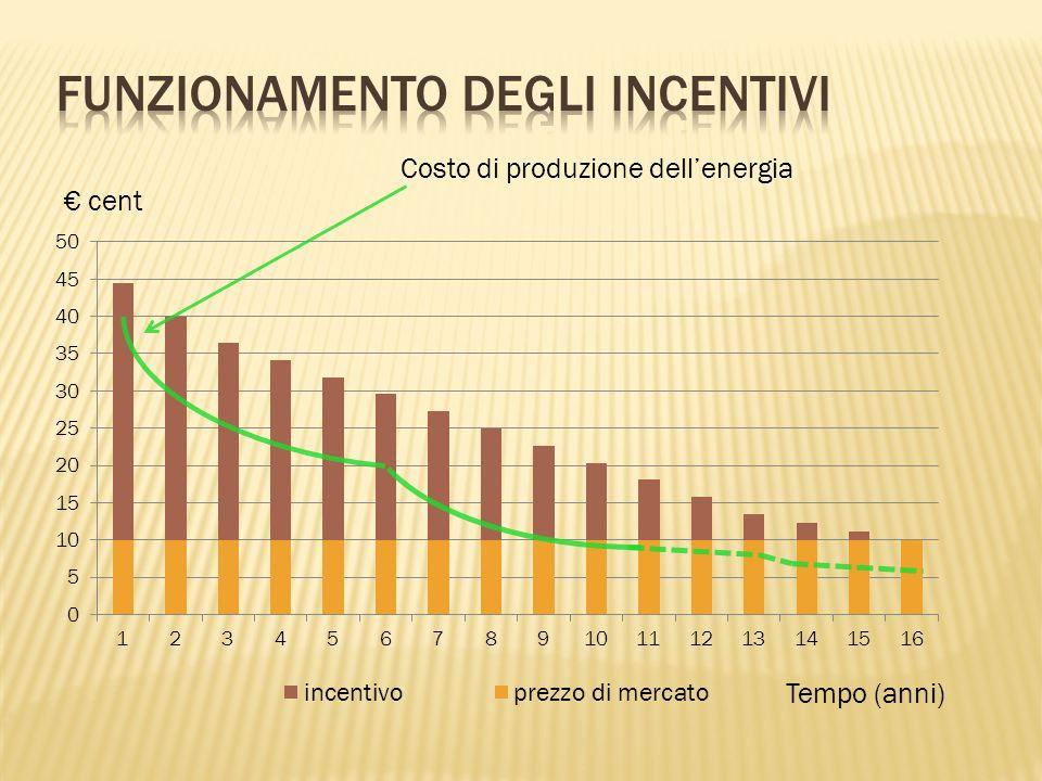 Costo di produzione dellenergia Tempo (anni) cent