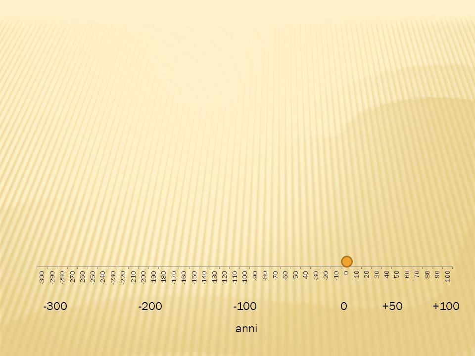 -300-200-100 0 +50 +100 anni