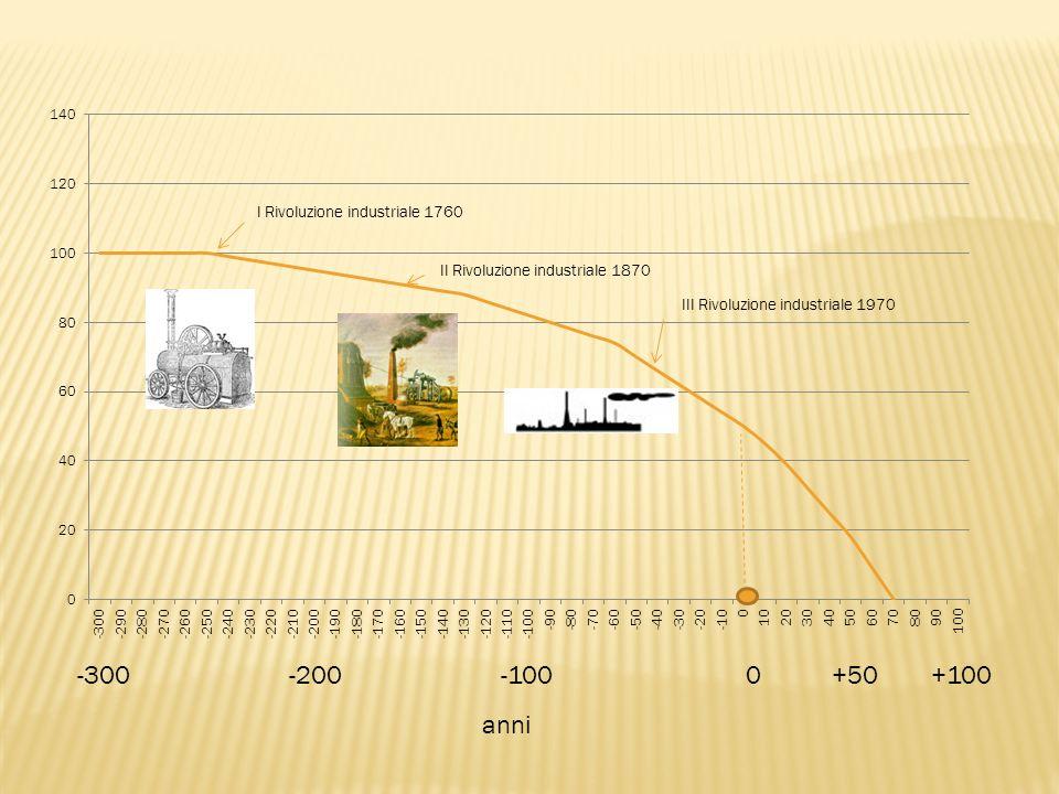 -300-200-100 0 +50 +100 anni II Rivoluzione industriale 1870 III Rivoluzione industriale 1970