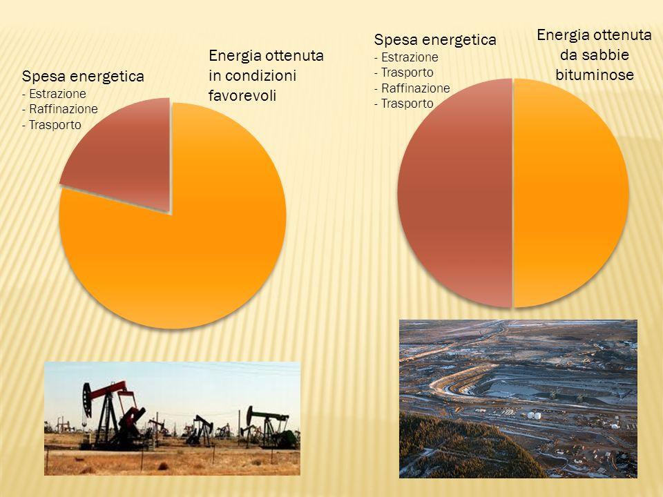 Spesa energetica - Estrazione - Raffinazione - Trasporto Energia ottenuta in condizioni favorevoli Energia ottenuta da sabbie bituminose Spesa energetica - Estrazione - Trasporto - Raffinazione - Trasporto
