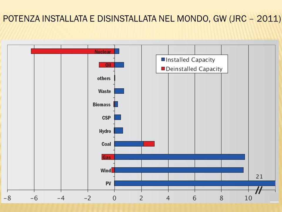 POTENZA INSTALLATA E DISINSTALLATA NEL MONDO, GW (JRC – 2011)