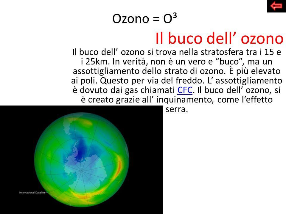 Il buco dell ozono Il buco dell ozono si trova nella stratosfera tra i 15 e i 25km. In verità, non è un vero e buco, ma un assottigliamento dello stra