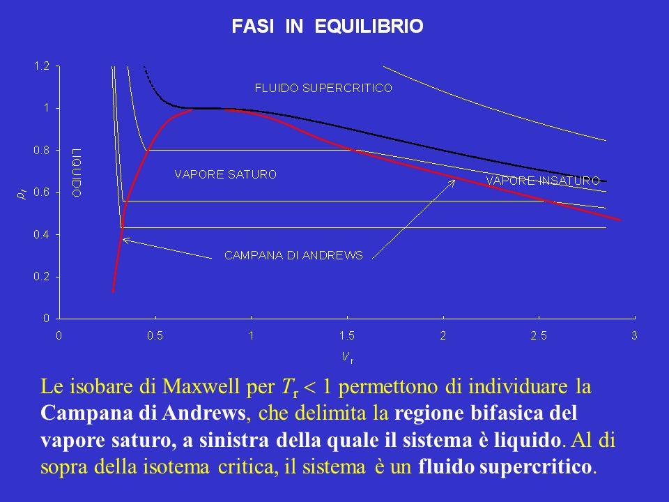 Le isobare di Maxwell per T r 1 permettono di individuare la Campana di Andrews, che delimita la regione bifasica del vapore saturo, a sinistra della quale il sistema è liquido.