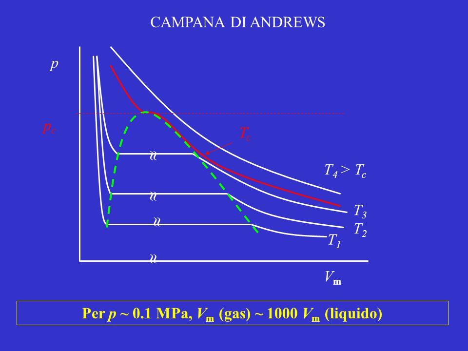 pcpc CAMPANA DI ANDREWS p VmVm T 4 > T c TcTc T3T3 T2T2 T1T1 Per p ~ 0.1 MPa, V m (gas) ~ 1000 V m (liquido)