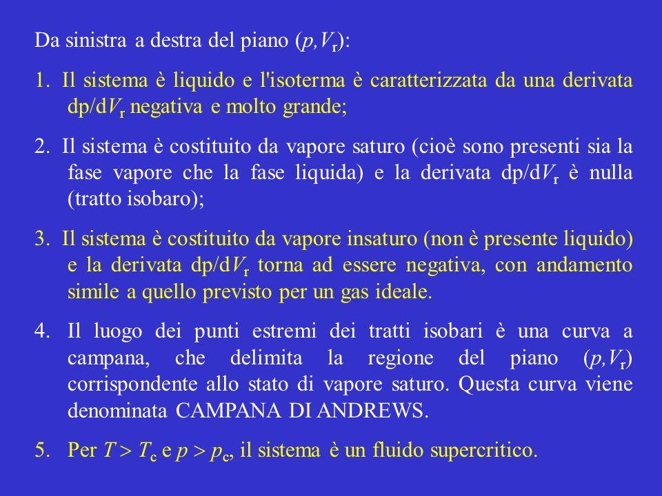Da sinistra a destra del piano (p,V r ): 1.Il sistema è liquido e l isoterma è caratterizzata da una derivata dp/dV r negativa e molto grande; 2.Il sistema è costituito da vapore saturo (cioè sono presenti sia la fase vapore che la fase liquida) e la derivata dp/dV r è nulla (tratto isobaro); 3.Il sistema è costituito da vapore insaturo (non è presente liquido) e la derivata dp/dV r torna ad essere negativa, con andamento simile a quello previsto per un gas ideale.