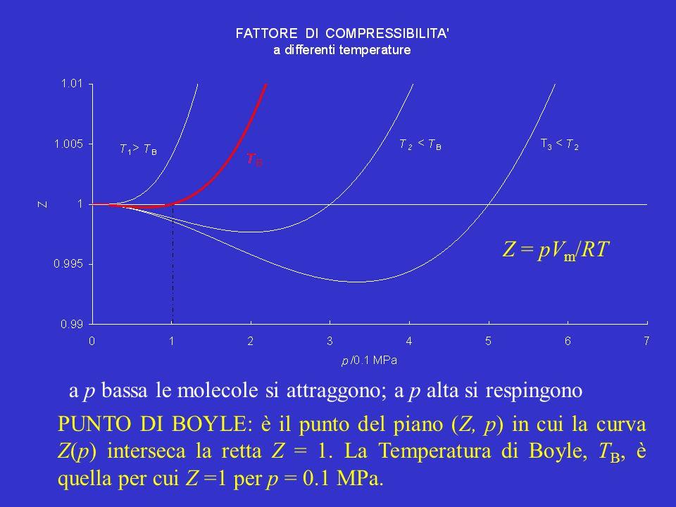 PUNTO DI BOYLE: è il punto del piano (Z, p) in cui la curva Z(p) interseca la retta Z = 1. La Temperatura di Boyle, T B, è quella per cui Z =1 per p =