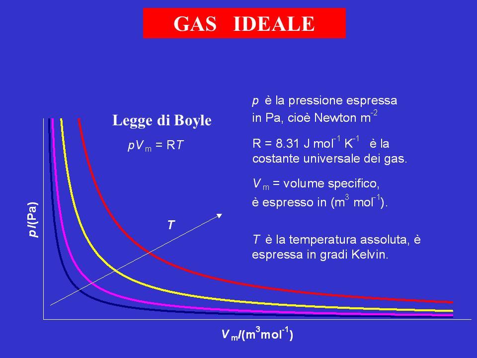 GAS IDEALE Legge di Boyle